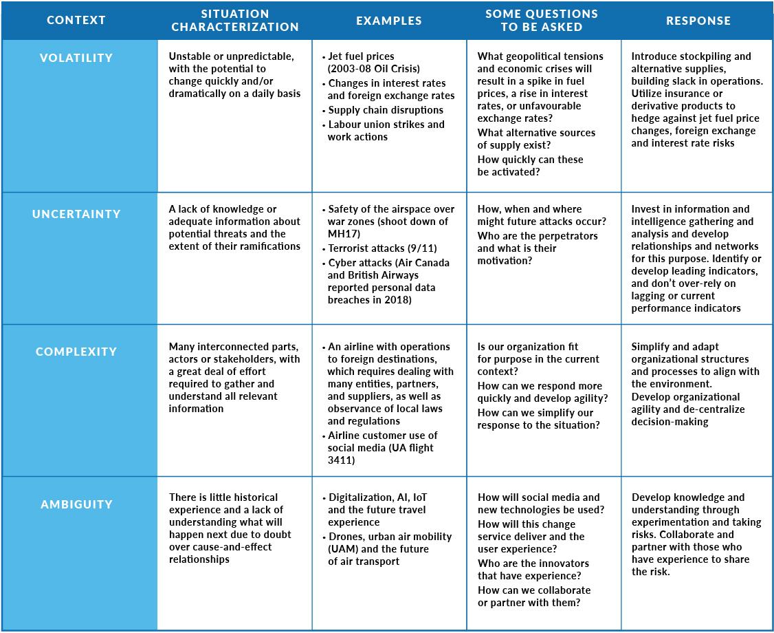 Leadership, VUCA, Volatility, Uncertainty, Complexity, Ambiguity
